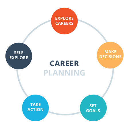career planning explore careers make decisions set goal take action self explore diagram infographic with flat style