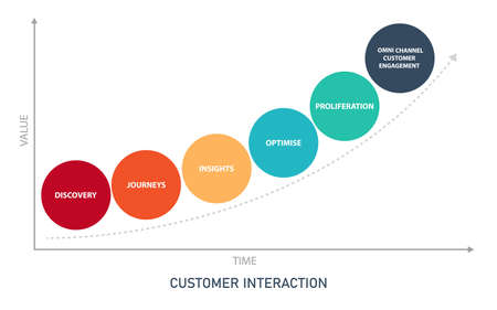customer interaction management diagram infographic with flat style 向量圖像