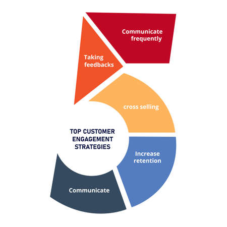 top 5 top customer engagement strategies diagram infographic with flat style