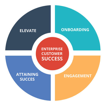 enterprise customer success circle diagram infographic with flat style