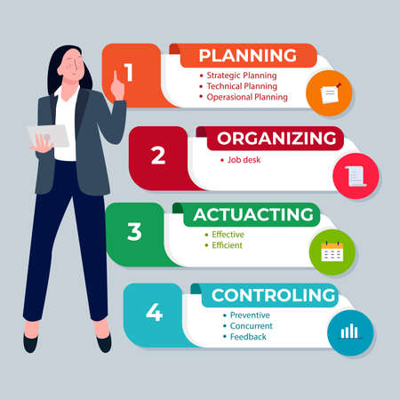 POAC acronym planning organizing actuating controlling infographic women presentation character with cartoon flat style