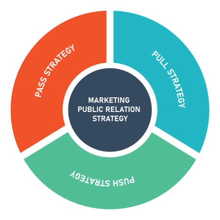 marketing public relation strategy diagram infographic with flat style