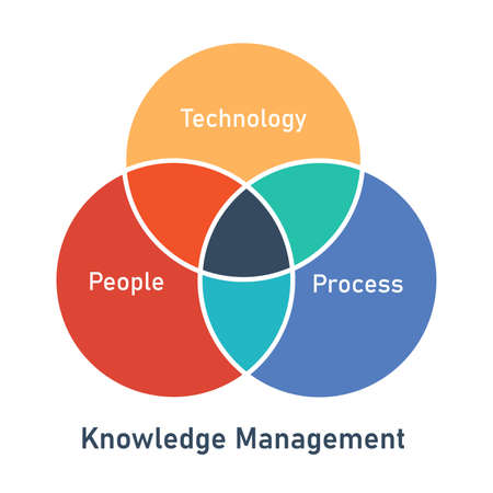 knowledge management technology process people circle intersection diagram infographic with flat style