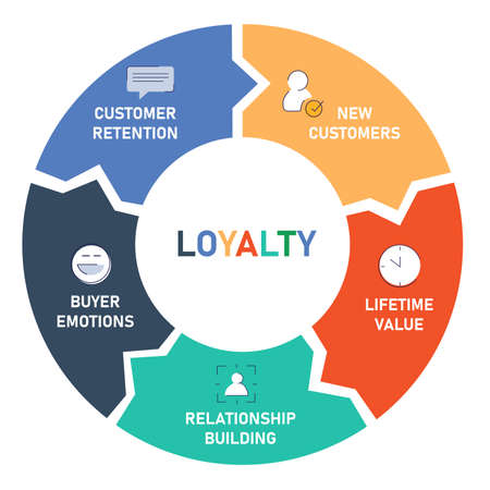loyalty customer diagram infographic with flat style