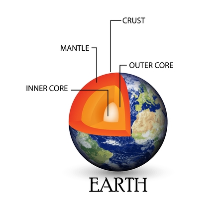 Illustration of Earth structure