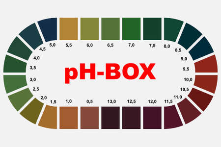 Ph box with test paper used for testing different liquids