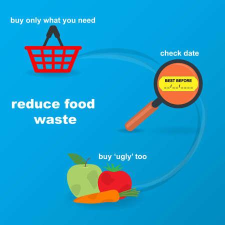 Three ways that help reduce food waste, conceptual vector Stock Illustratie
