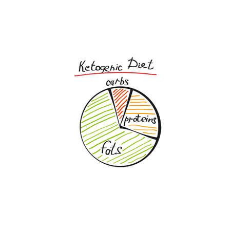 Hand drawn Ketogenic circle keto diet infographic chart on white background. Stock vector illustration Vektorgrafik