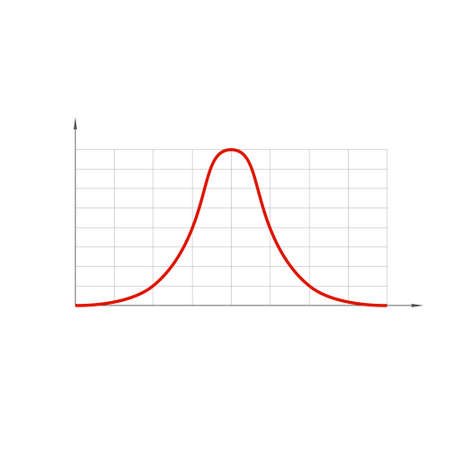 Standard normal distribution, also Gaussian distribution or bell curve.
