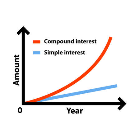 Comparison graph illustration of compound interest and simple interest