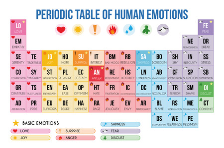 Periodic table of emotions Vector Illustration