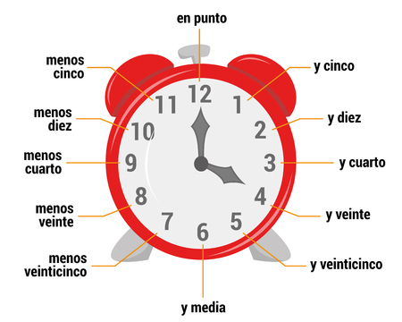 The time vocabulary in Spanish Vector Illustration. Educational material for primary school students