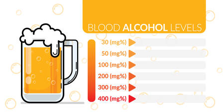 infographic of approximate blood alcohol percentage level chart for estimation and copy space for influenced predictable