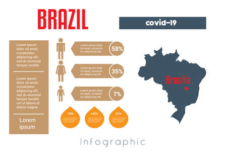 Universal template for infographics with Brazil map silhouette. In this case, to place information about covid-19 in this country. Place for text, image silhouetted of man, woman and child. Ilustracja