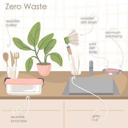 attributes of zero waste lifestyle in the kitchen