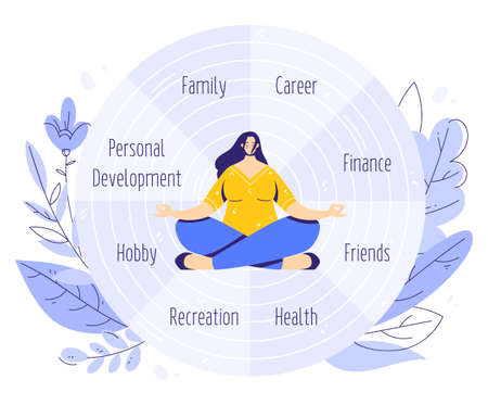 The Wheel of Life. Coaching tool in colorful diagram. Life balance concept. Woman sitting in yoga lotus pose and meditating. Human needs