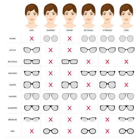Right glasses for women s face shape. Stock vector illustration of glasses shapes for different female face types. glasses for woman. frame styles. Female glasses different types. Иллюстрация
