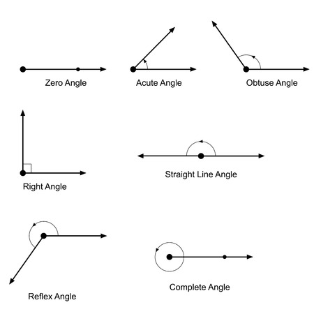 tangent: Types of angles vector