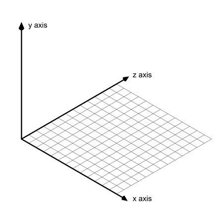 y axis: direction of x y and z axis vector
