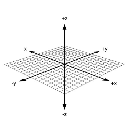xyz: Direction of x y and z axis