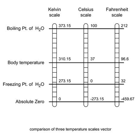comparison of three temperature scales vector illustration