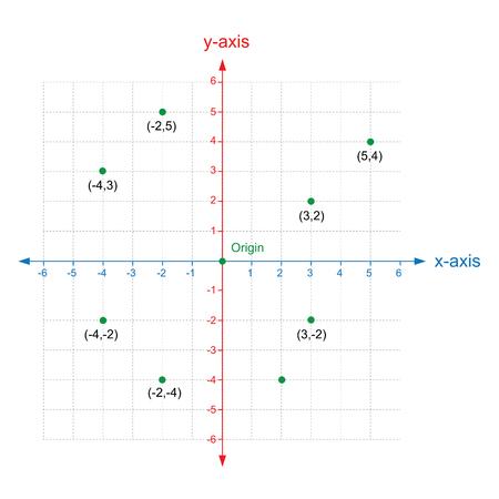 Plan des coordonnées cartésiennes des axes X et Y avec des nombres en pointillé.