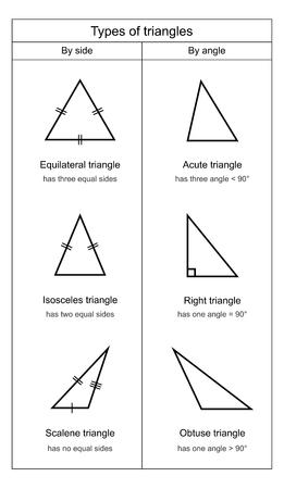 Types of Triangles on white background vector Illusztráció