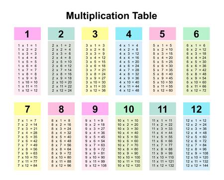 grafico della tavola pitagorica o illustrazione vettoriale stampabile della tavola pitagorica