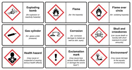 Il sistema globale armonizzato di classificazione ed etichettatura delle sostanze chimiche vettore su sfondo bianco