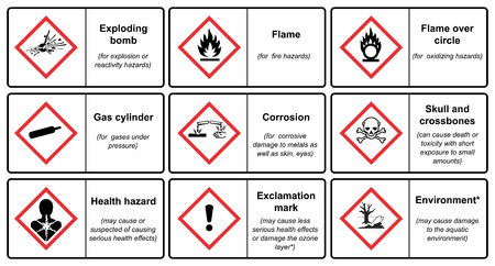 Le système général harmonisé de classification et d'étiquetage des produits chimiques vecteur sur fond blanc