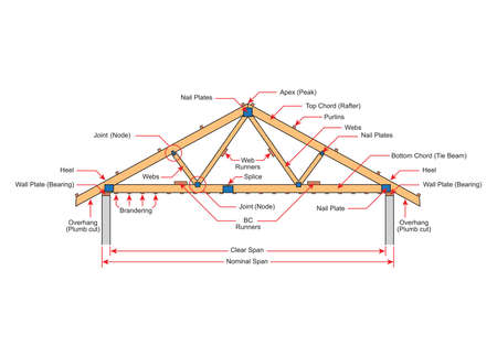 Roofing building steel frame cover roof truss. Basic components of a roof truss. On white background. 向量圖像