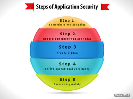 principles: 5 step of application security concept -vector EPS10