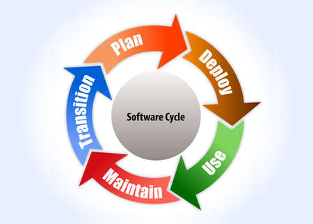 analise: Software process cycle with different stages in vector form, pdca Illustration