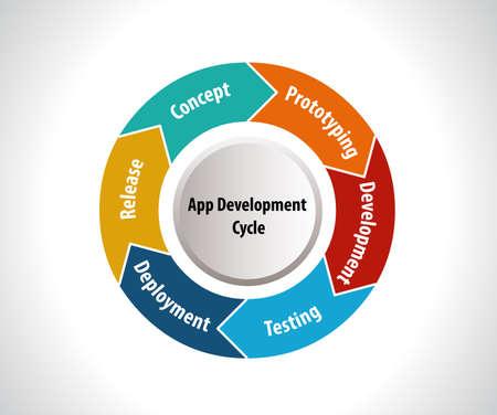 Software Development Life Cycle, App-Entwicklung Zyklus-Vektor eps10 Vektorgrafik