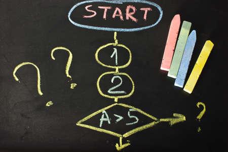 Algorithm on the blackboard