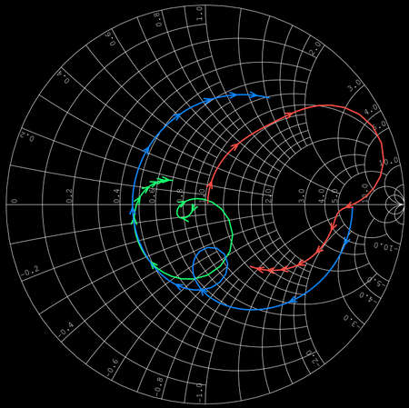 simulation: Scattering parameters plotted on Smith Chart microwave device simulation