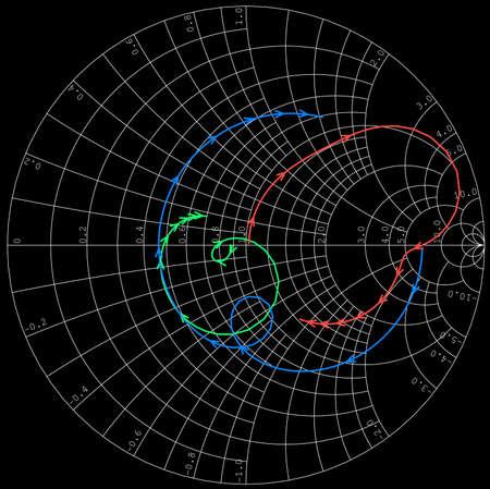 Verstrooiing parameters uitgezet op Smith Chart magnetron apparaat simulatie Stockfoto