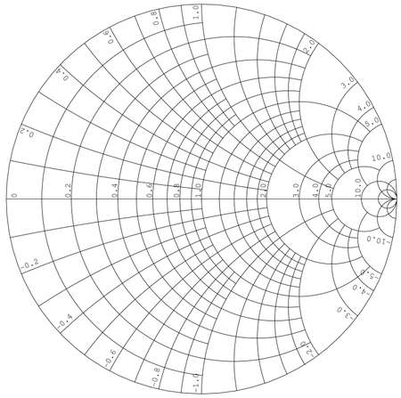 Empty Smith Chart tool for radio frequency electronics design
