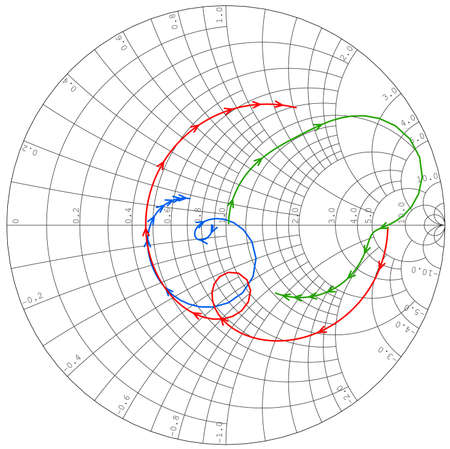 Scattering parameters plotted on Smith Chart microwave device simulation