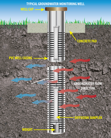 water quality: Monitoring Well: An illustration of a well designed and installed to obtain representative groundwater quality samples and hydrogeologic information. Definition Source: USDA