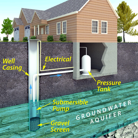 A minimal text infographic of a contemporary drinking water well system. The image depicts an underground aquifer from which the electric pump draws water from the well to the house. Imagens