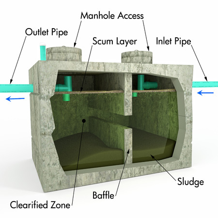 cañerías: Una ilustración con descripciones de texto de un tanque séptico utilizando una vista en sección para detallar el proceso interno y los componentes.