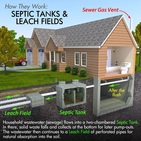 sewer: A minimal text infographic of a contemporary septic tank system.