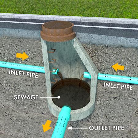Una sección esquemática ilustración en vista de un contemporáneo Estructura Sanitaria boca de alcantarilla que representa una dirección tubos de conexión y el flujo de las aguas residuales con descripciones de texto de objetos.