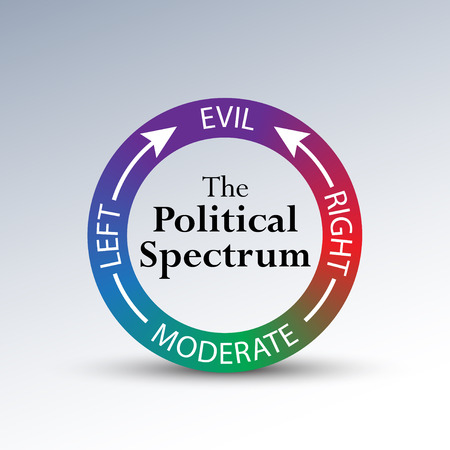politics: A humorous diagram depicting political leanings of conservative and liberal beginning with an open-minded moderate view, and coming full circle toward the Evil spectrum. Stock Photo
