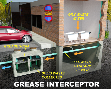 Grease InterceptorGrease Trap Illustration Diagram with text descriptions.