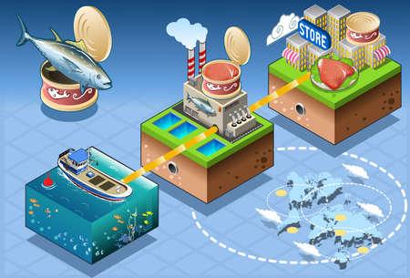 atún: Industria Fish - isométrico Infografía Atún de Gran Escala Comercio al por menor - De Pesca to Consumer
