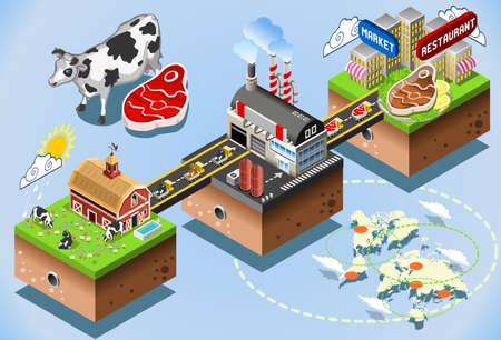Etapas Meet industriy. Beef Steak Procesamiento 3d Web isométrica Infografía Concept Vector. A partir de Producción de Fábrica para la Tabla del Consumidor. Producción y cadena de suministro de las industrias alimentarias. Ilustración de vector