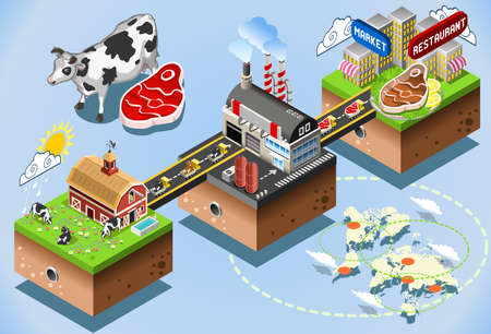 Meet Industriy Stages. Beef Steak Processing 3d Web Isometric Infographic Vector Concept. From Factory Production to Consumer Table. Production and Supply Chain of the Food Industries. Иллюстрация