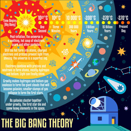 frontier: The Big Bang Theory the Birth of the Universe Infographic. NEW bright palette 3D Flat Vector Icon Set. Observatory and Galaxies Concept for Web Template Mockup Illustration